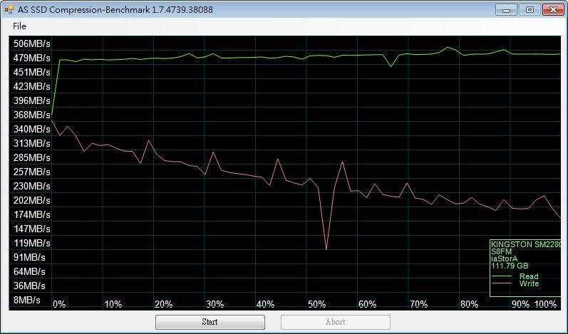 [XF] 金士頓M.2 SSD:Kingston SM2280S3/120G 性能不差 平價出擊
