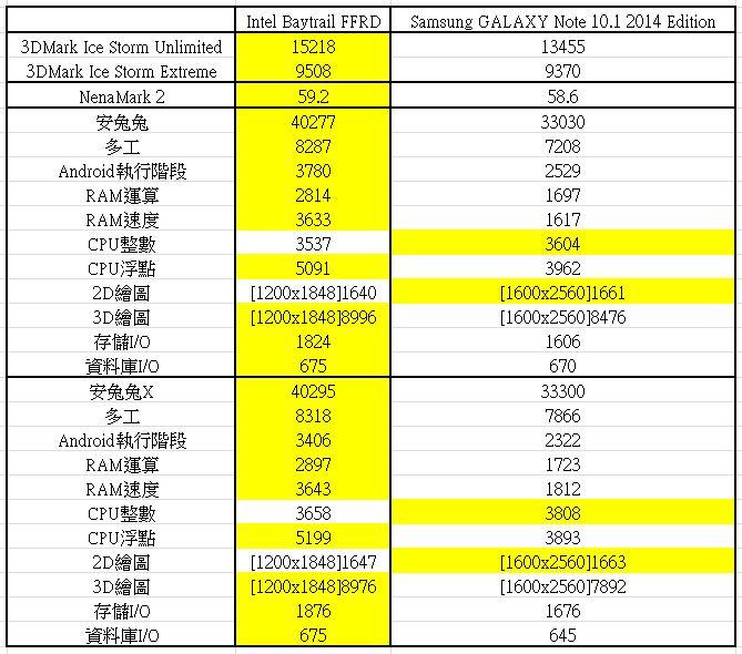 [XF] Intel ATOM平板崛起- Intel Baytrail FFRD四核心平板評測