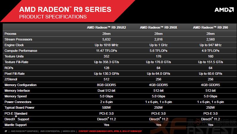 效能超強大AMD Radeon R9 295X2單卡顯示卡
