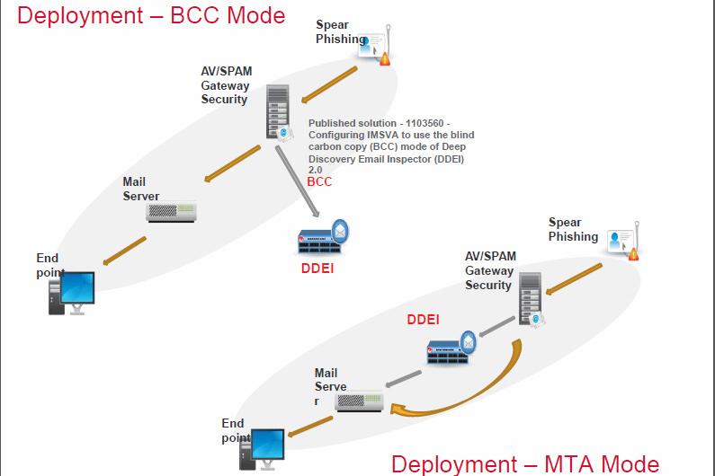 趨勢科技整合式Deep Discovery平台提升企業對APT攻擊防護