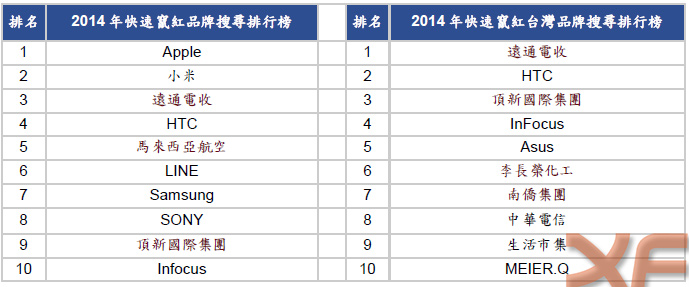 臺灣Google與Youtube品牌搜尋年度排行出爐