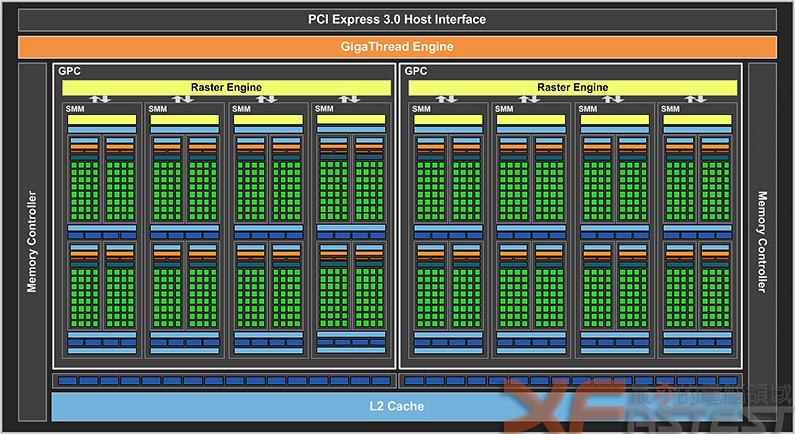 NVIDIA全新主流級顯示卡GTX 960僅要199美元起