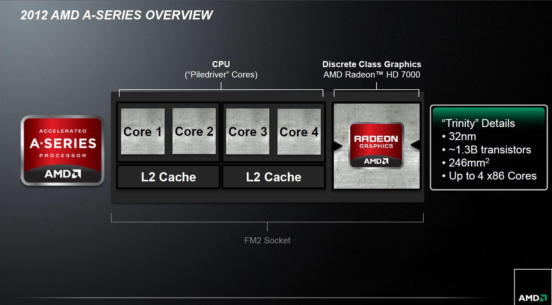 [XF] 新年升級 省電繪圖效能平衡之選 AMD Trinity APU A10 5700評測