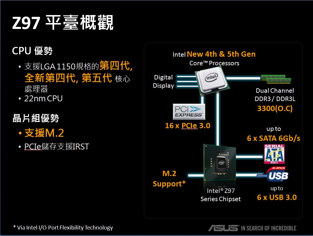 [APFG] Haswell Refresh 親密戰友ASUS Z97 主機板群整裝出擊