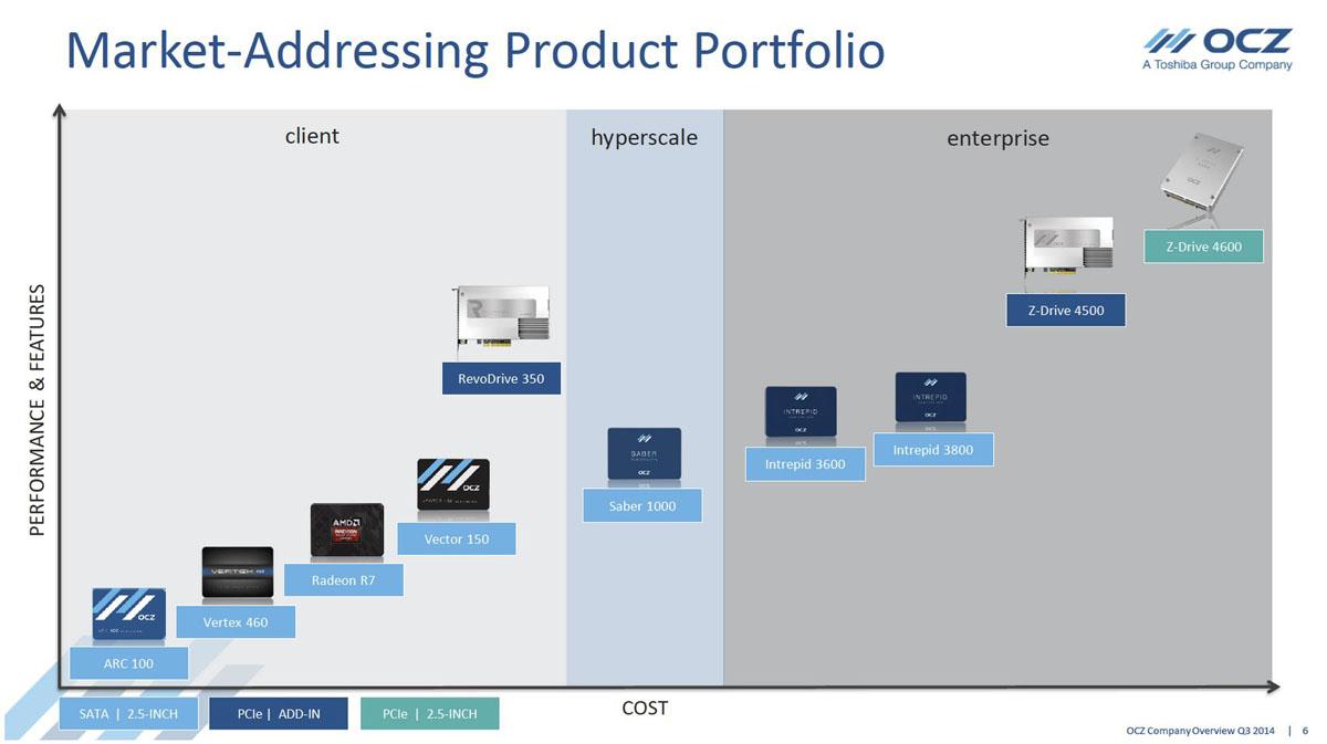 併入Toshiba塵埃落定!OCZ 揭露2015年新品 盼執SSD產業牛耳